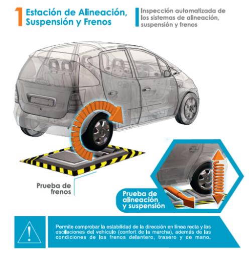 Revisión Técnica Belloto - Evaluación de los frenos,alineacion y suspension